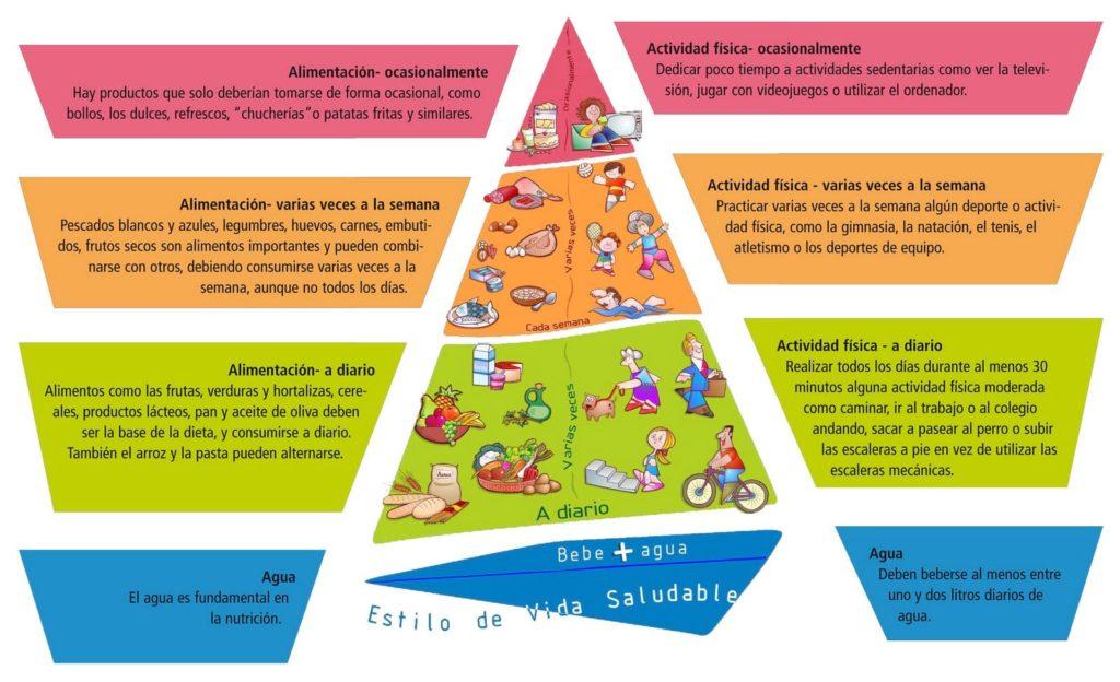 Pirámide de NAOS
